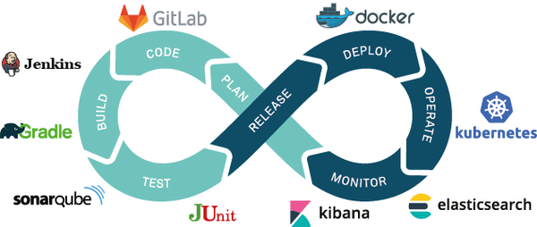 DevOps Process and Technologies