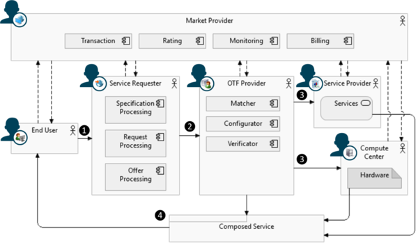 Figure 2: Schematic representation of an On-The-Fly Computing Market (dashed lines indicate the relations to the processing of transactions with the market provider).