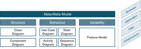 Figure 1: Overview of the general modeling approach towards an architectural framework of On-The-Fly Computing Markets.